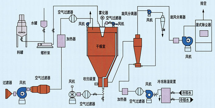 Spray Dryer with PSD Drying System